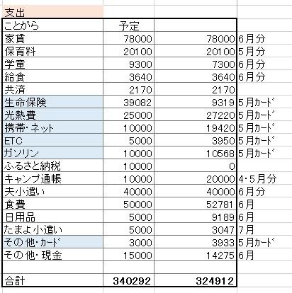 2016年6月支出