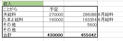 2016年7月収入