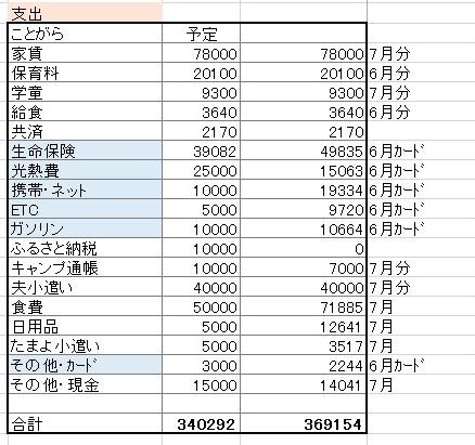 2016年7月支出
